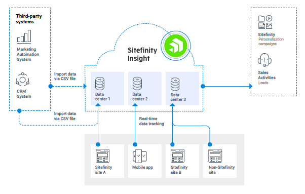 Sitefinity Insight Data centers and data sources