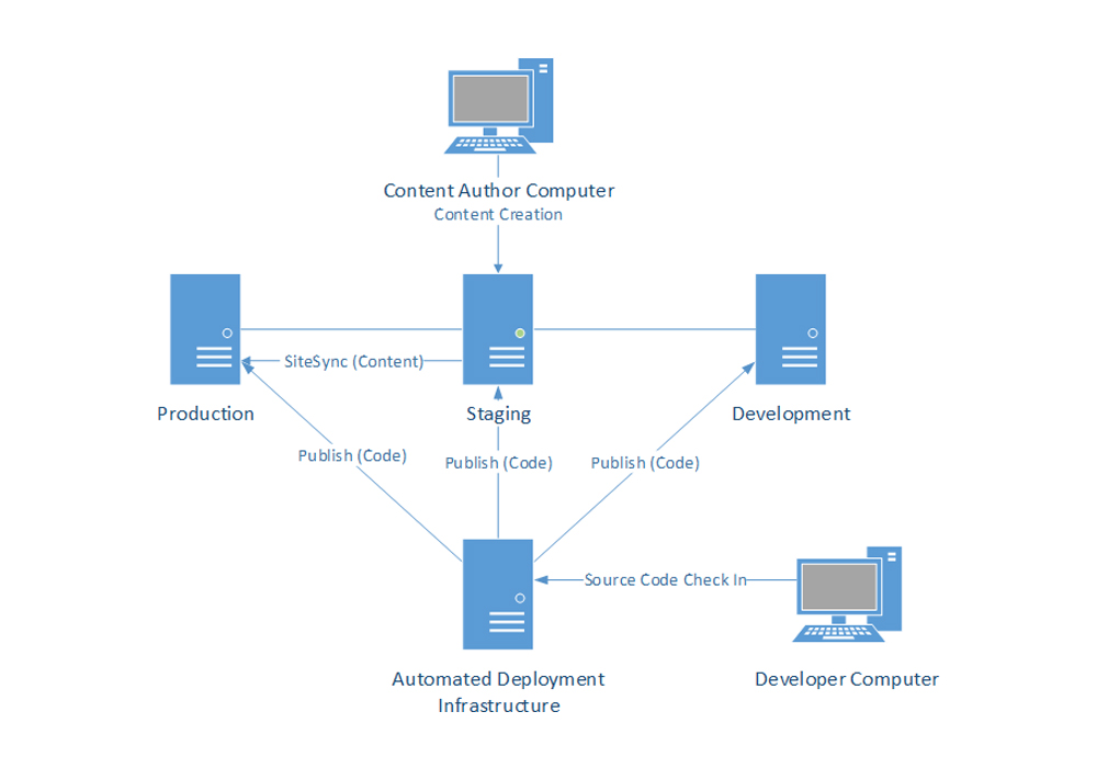 Architecture diagrams sitefinity cms overview for Architecture diagram