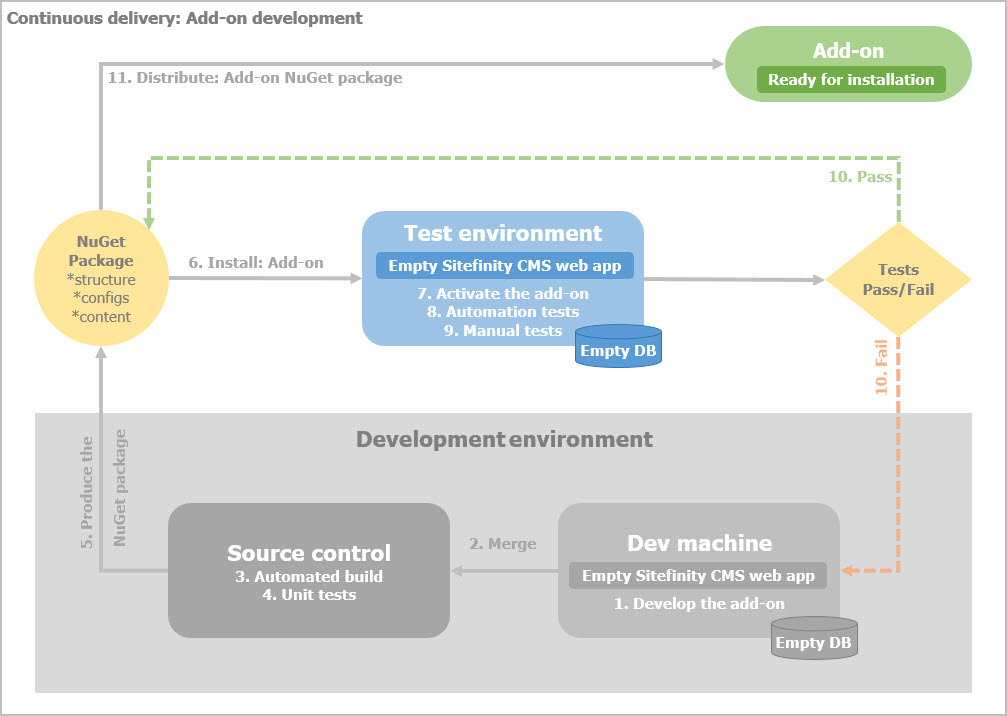 Continuous delivery - Add-on development