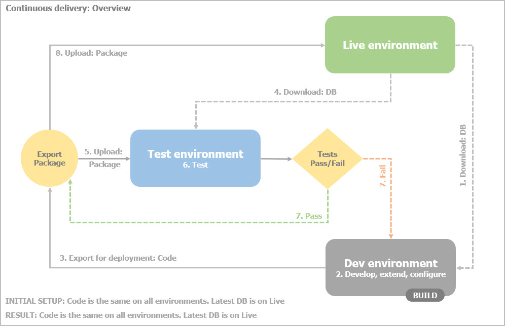 Continuous delivery - Overview