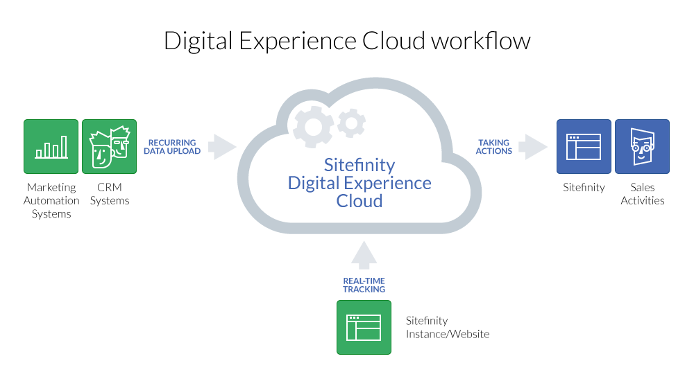 digital-experience-cloud-workflow