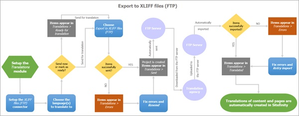 Expoert to XLIFF files (FTP)