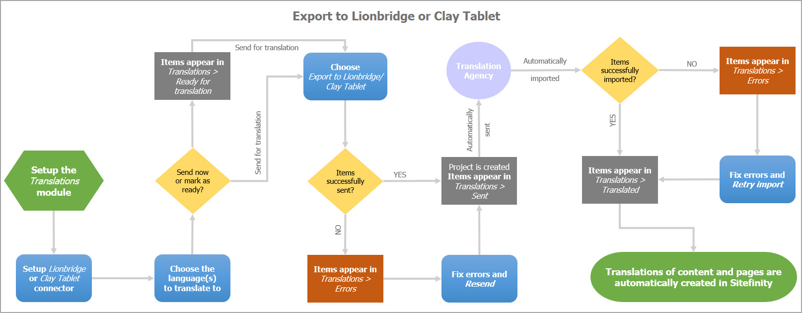 Export to Clay Tablet