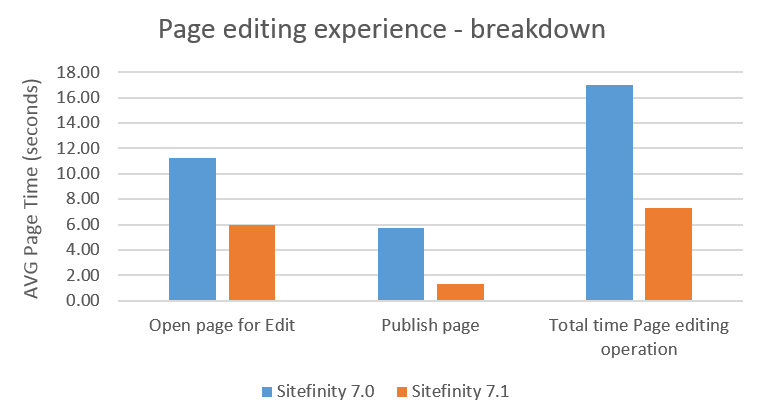 PageEditingResults
