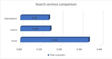 Compare search services - Sitefinity CMS Utilities and services