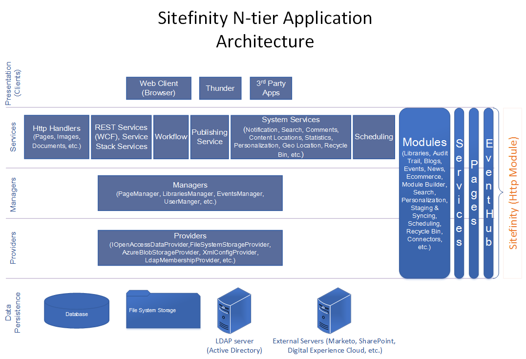 Architecture sitefinity cms overview for Oracle cc b architecture