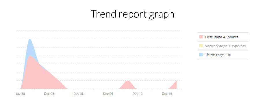 trend-report-graph