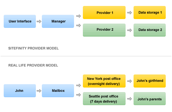 Provider model overview