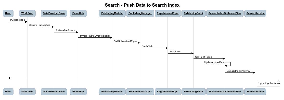 Site search API - Sitefinity CMS Development