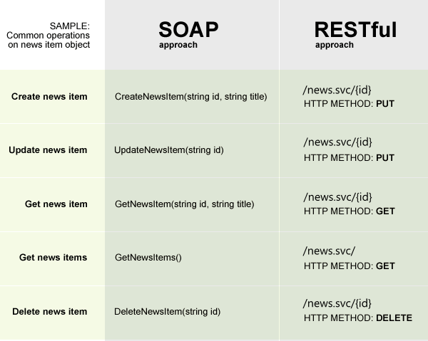RESTful WCF services in Sitefinity CMS - Sitefinity CMS Development