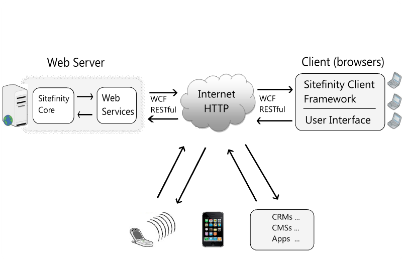 RESTful WCF services - Sitefinity CMS Development