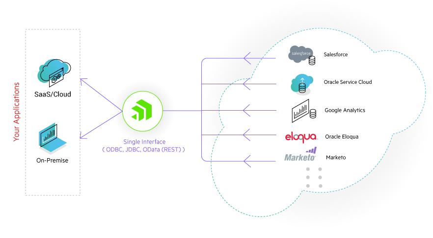 firewall-friendly-on-premises-access-datadirect-hybrid-pipeline