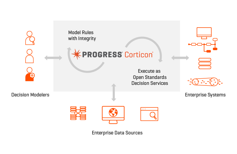 A diagram of how the Progress Corticon Business Rules Engine works
