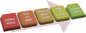 Tranforming HIPAA 4010 to 5010 with XQuery and XML Converters