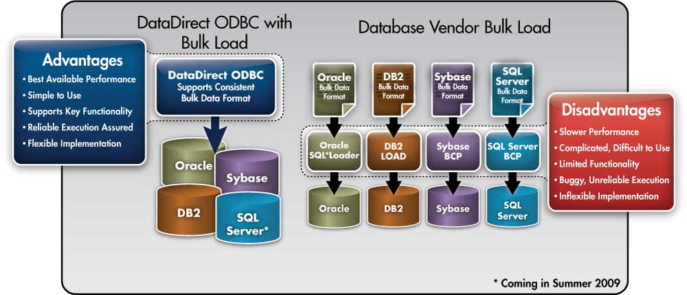 BCP & ISQL on Unix/Linux to SQL Server, Oracle, Sybase, DB2