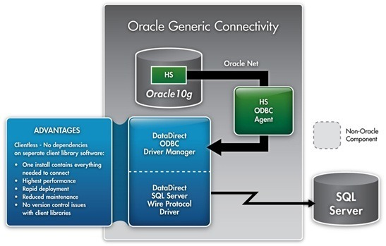 Migrating from Oracle's Traditional Generic Connectivity