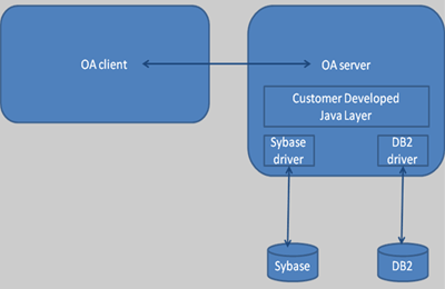3 solutions for database migration to/from SQL Server, Sy