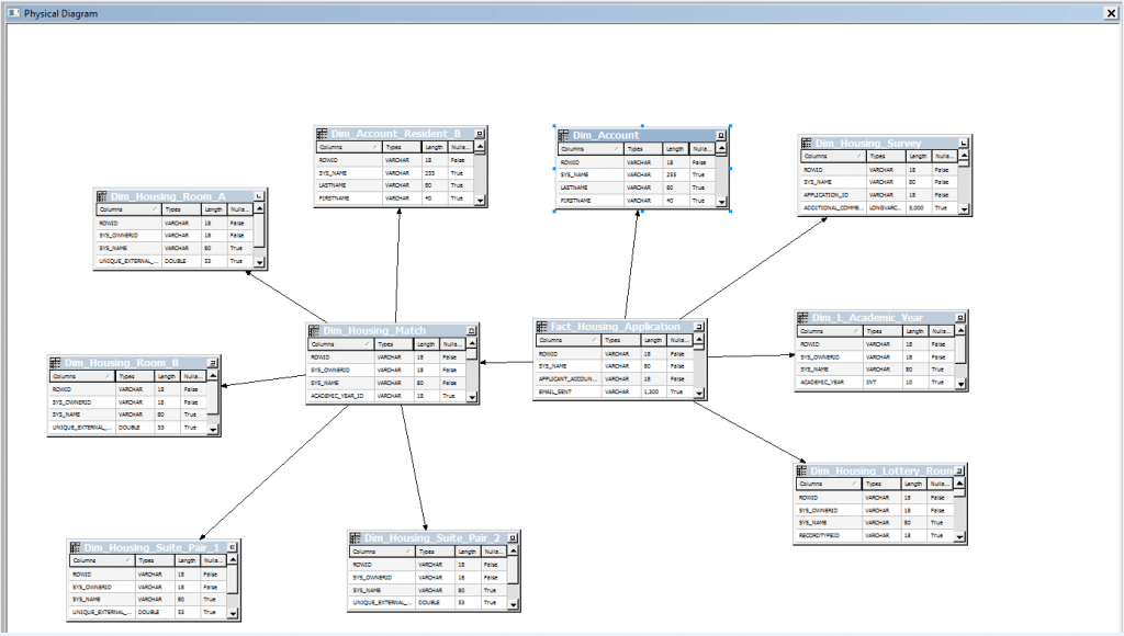 Obiee oracle business intelligence integration with sales now you can build your star schema directly against salesforce without the requirement for an intermediate database and etl job ccuart Choice Image