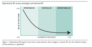 Operational versus Strategic BI to Salesforce