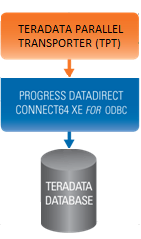 Teradata Parallel Transporter with DataDirect Connect