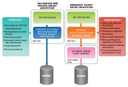 How to deploy 64-bit ADO NET and Entity Framework applica