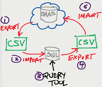 Data export challenges versus direct SQL Access