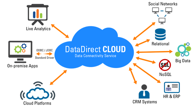 Easy data access ot the cloud using DataDirect Cloud