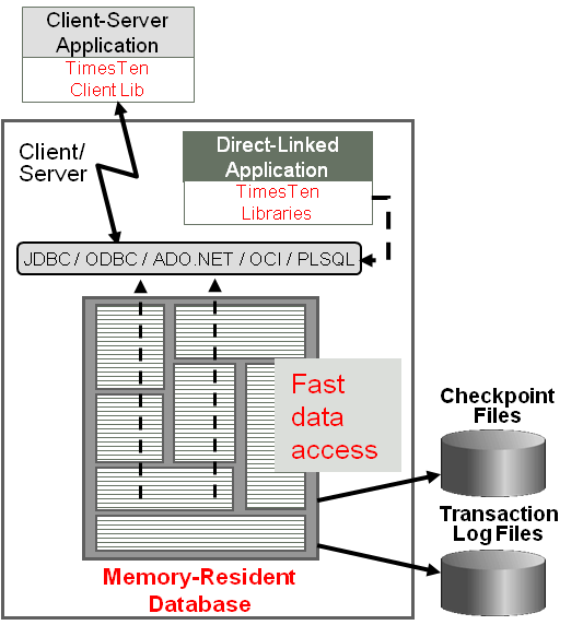Oracle TimesTen Gateway