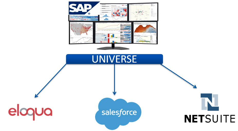 Architecture of a SAP BusinessObjects Cloud Universe