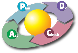 800px-PDCA_Cycle.svg