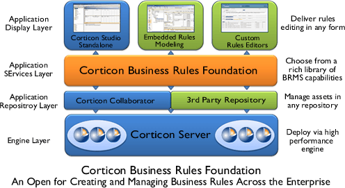 Corticon%20business%20rules%20foundation