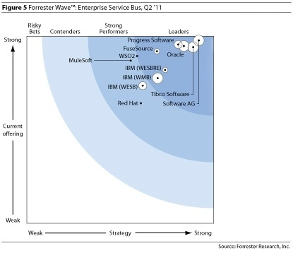 Progress Sonic Positioned as leader in Forrester Wave 2011 for ESBs