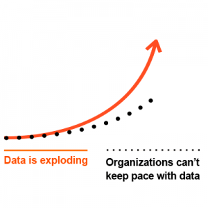 A simple graph illustrating the lag time between exploding data volumes and the pace of business