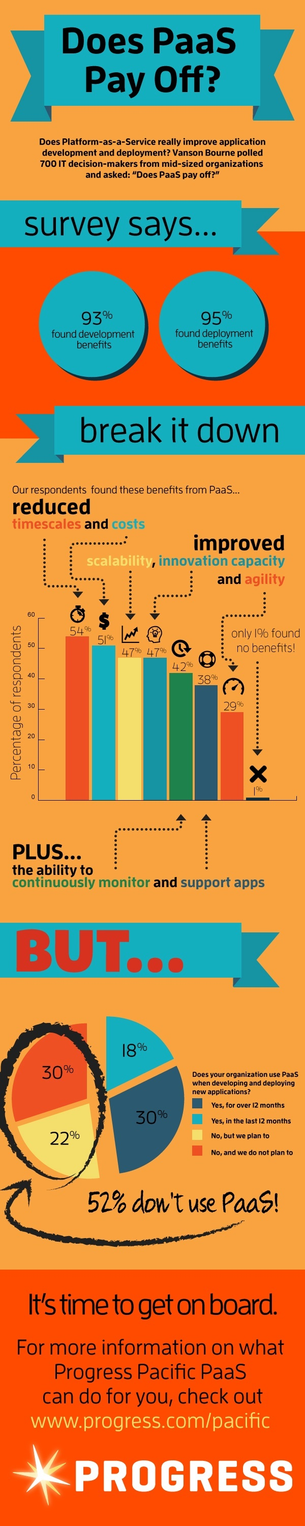 PaaS Pays Off Infographic