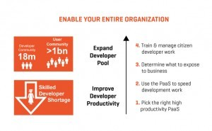 Enable your entire organization