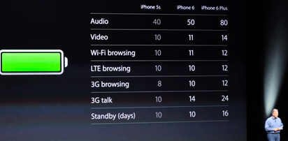 iPhone 6 Stats
