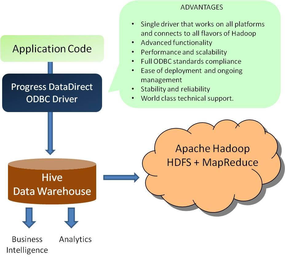 Apache Hadoop Hive JDBC Driver | Progress DataDirect