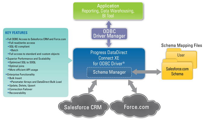 Salesforce Jdbc Driver