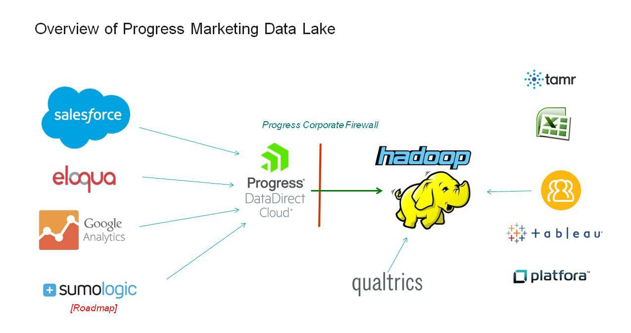 Progress Marketing Data Lake